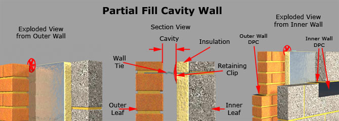 Partial Fill Cavity Wall