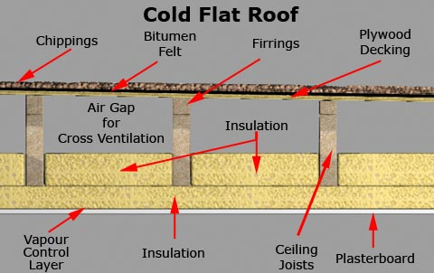Cold Flat Roof